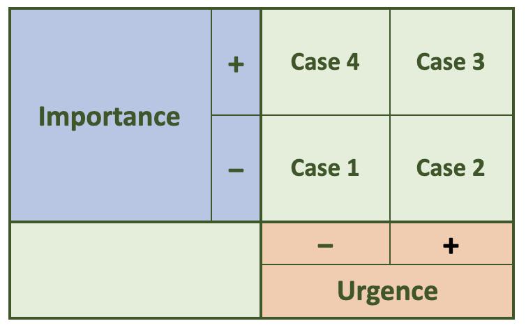 tableau importance urgence